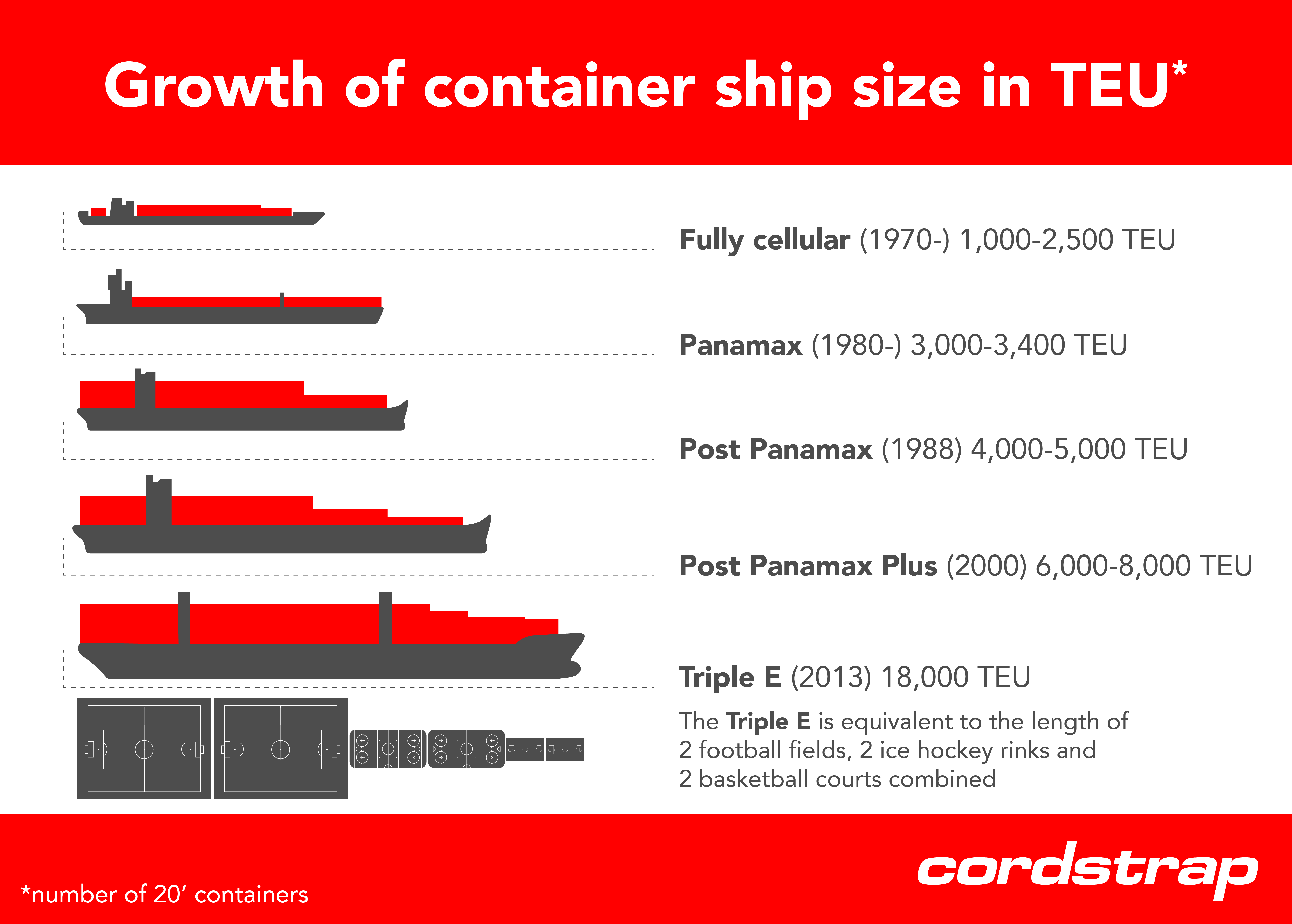 infographic bigger ships